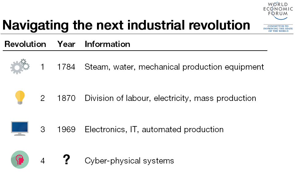 Timeline of 4 Industrial Revolutions